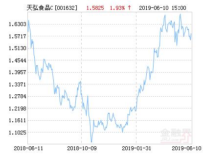 天弘中证食品饮料指数C净值上涨4.49% 请保持关注