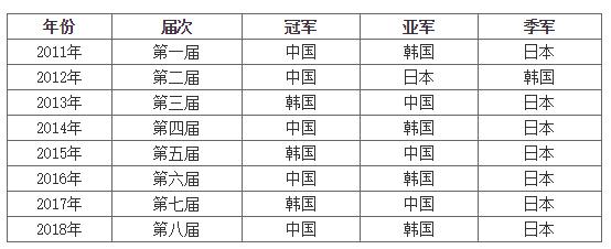 黄龙士杯崔精逆转於之莹 韩国队获得冠军