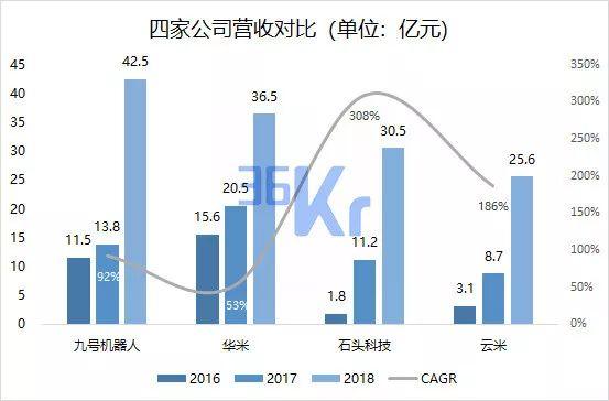 数据来源:华米、云米、石头科技、九号机器人(截至2018年12月31日)