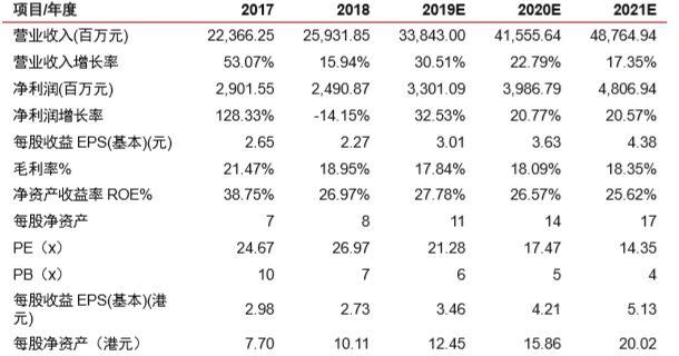 舜宇光学科技(2382.HK)2019年5月出货量数据点评:5月同比仍亮眼