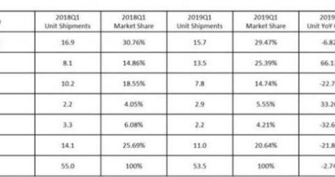 IDC公布Q1欧洲市场智能手机销量数据 三星1570万部居首