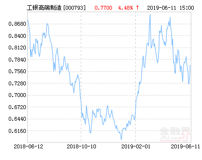 工银瑞信高端制造行业股票净值下跌1.82% 请保持关注
