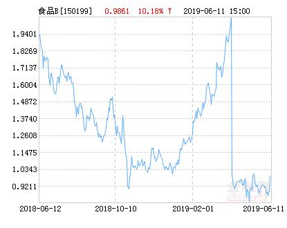 国泰国证食品饮料行业指数分级B净值下跌2.37% 请保持关注