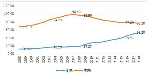 融360报告:2018中国居民杠杆率水平远低于美国