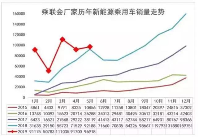 5月A00级电动车下滑61%,长安睿行ES30能有多大胜算?