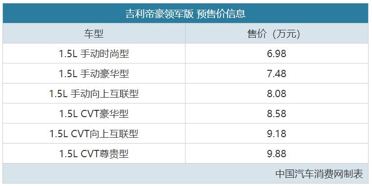 """国产""""轿车王""""升级 帝豪领军版预售6.98万起"""