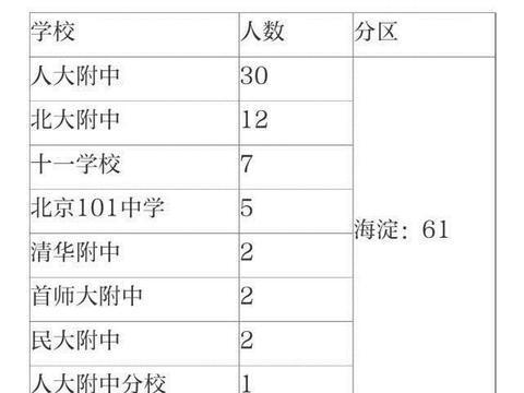 清北自招初审北京娃过关人数大减!两份名单看出各中学实力