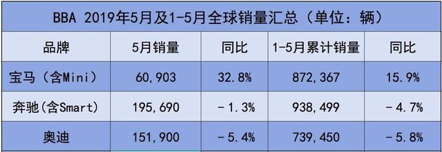 """五月BBA血拼车市寒冬:宝马""""马力惊人"""",奔驰奥迪现双降"""