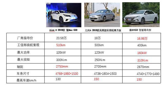 十多万左右的购车预算,都有哪些新能源汽车值得推荐?