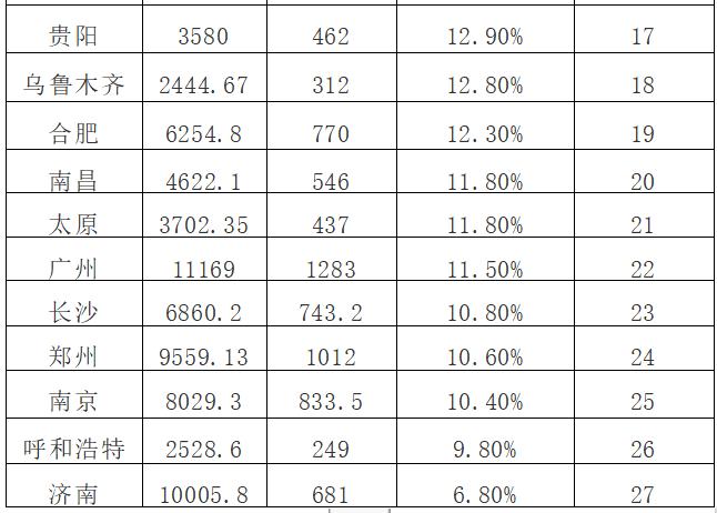 (根据国家统计局2017年相关人口数据整理)