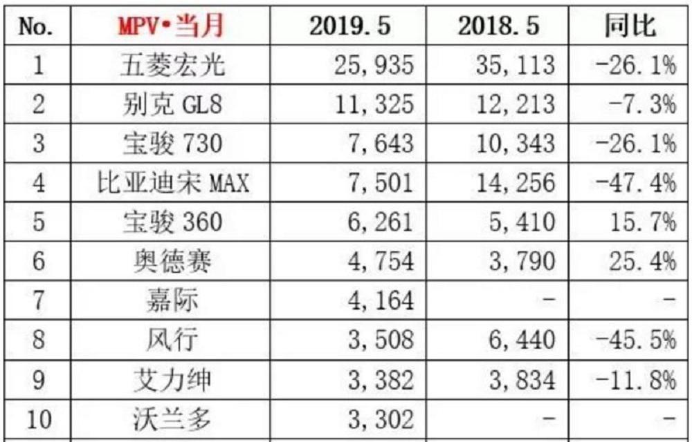 二师兄玩车|五菱宏光居首,GL8第二,嘉际上榜,5月最热十款MPV