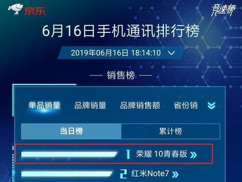 """荣耀10青春版超""""小金刚""""成冠军,小米9只能排在末尾!"""