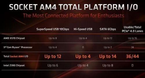 AMD X590芯片组曝光:定位高于X570主板