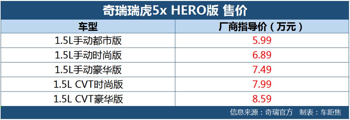 奇瑞瑞虎5x Hero版上市 配置小幅升级5.99万元起售