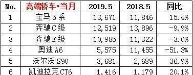 5月豪华轿车销量排行榜,奥迪A6L只卖5千多台