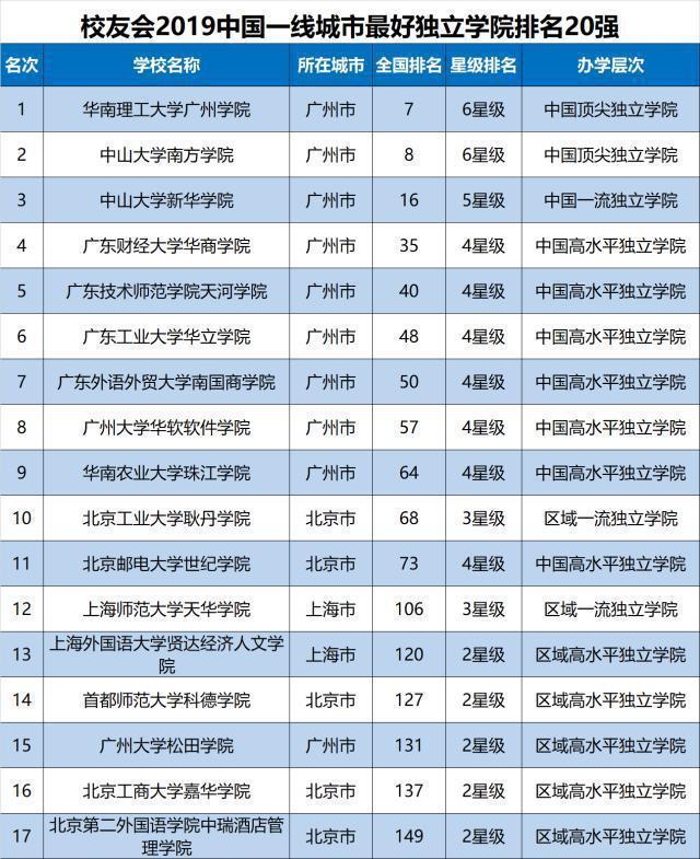 中国最好的110所独立学院排名出炉,今年的考生赶紧看看