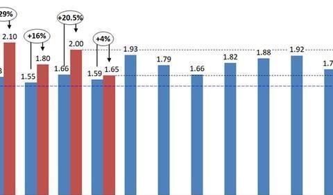 2019年5月汽车经销商综合库存系数1.65:同比上升4%