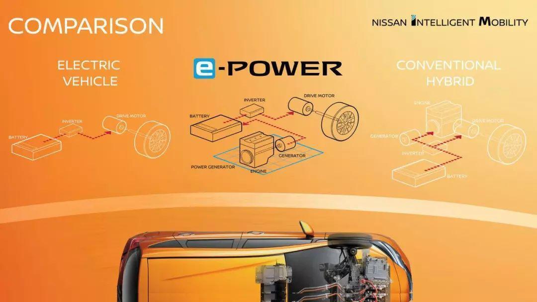 一锤定音:日产e-POWER电动车优势在哪里