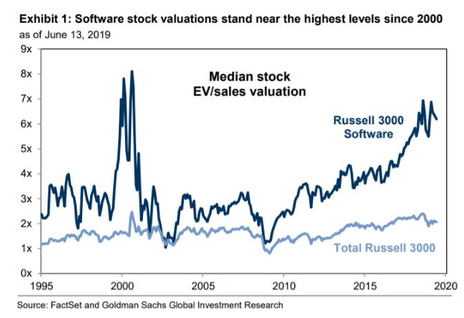 警报来袭!高盛称科技股估值过高,软件类接近互联网泡沫峰值水平
