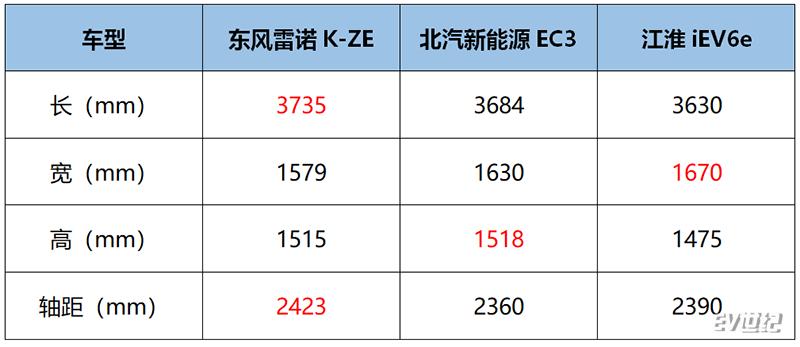 首款合资品牌微型纯电动,东风雷诺K-ZE值不值得等?