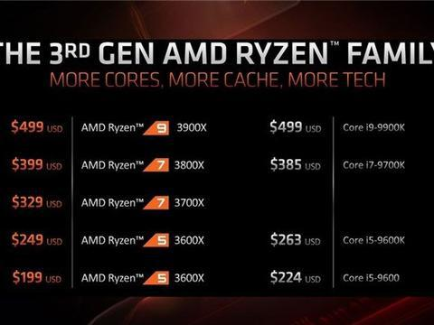 AMD:我们推出Ryzen 3000后,人们没理由再买英特尔处理器