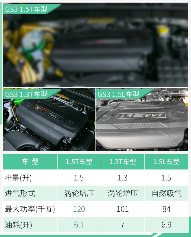 广汽传祺GS3增搭1.5T发动机 动力提升/油耗下降