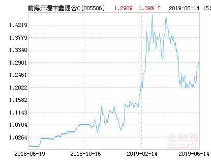 前海开源丰鑫混合C基金最新净值跌幅达2.32%