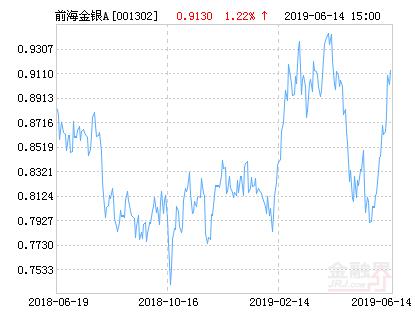 前海开源金银珠宝混合A基金最新净值跌幅达2.19%