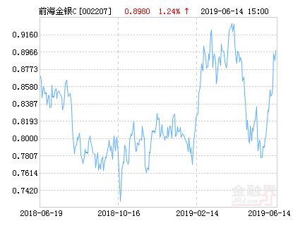 前海开源金银珠宝混合C基金最新净值跌幅达2.23%