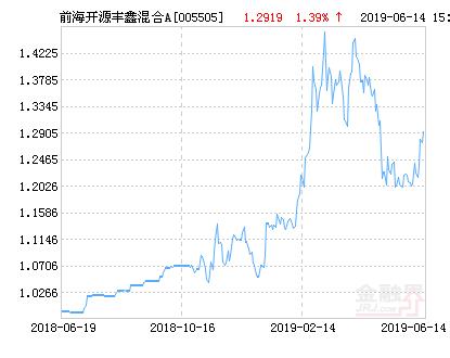 前海开源丰鑫混合A基金最新净值跌幅达2.32%