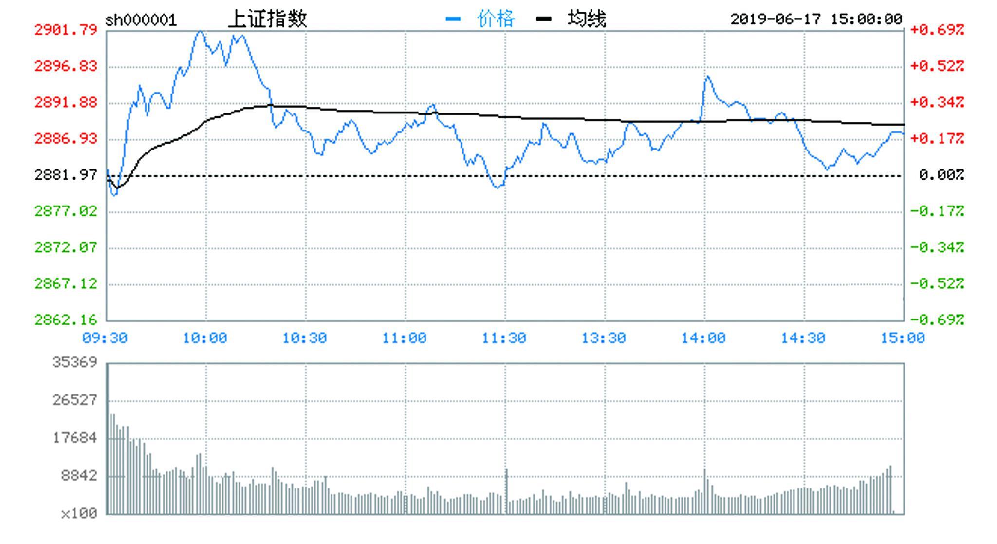 三大股指冲高回落沪指涨0.2%