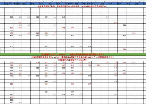 2018年山东春季高考本科招生院校分数线各个专业汇总整理