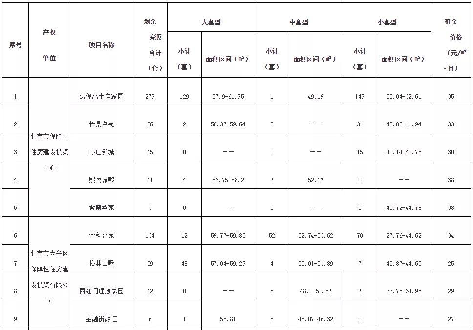 北京11个公租房项目570套剩余房源将面向大兴配租 公租房 房源