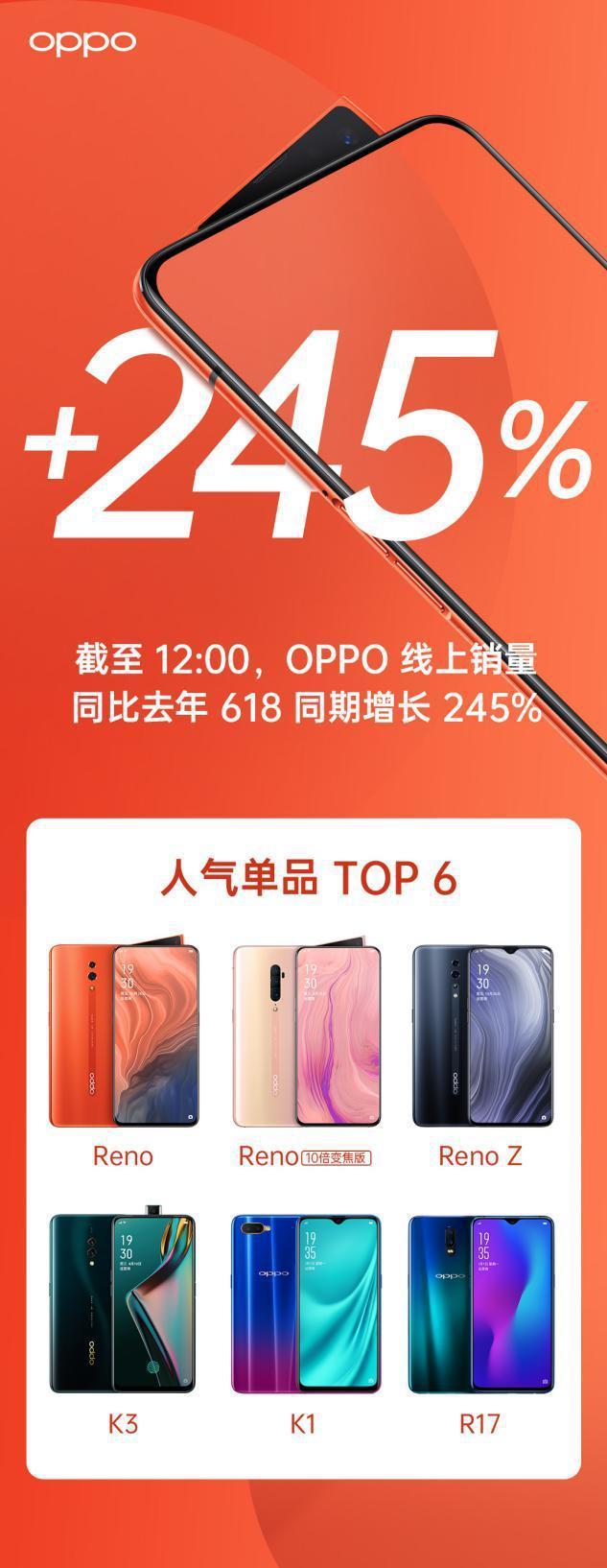 Reno系列新品迎来首发,OPPO 618销量同比增长245%
