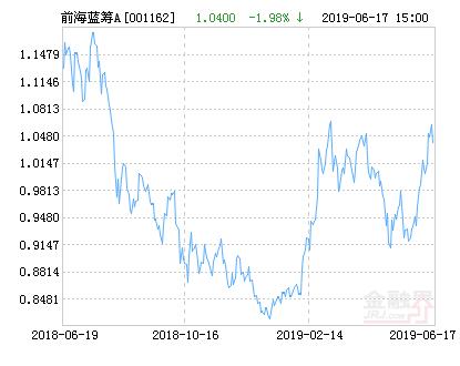 前海开源优势蓝筹股票A净值上涨1.54% 请保持关注