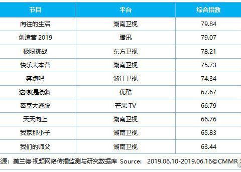 美兰德:第24周影视内容&艺人网络影响力指数TOP10
