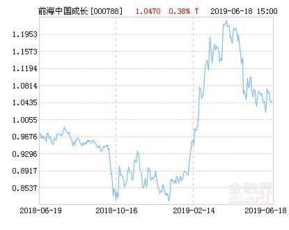 前海开源中国成长灵活配置混合基金最新净值涨幅达1.53%