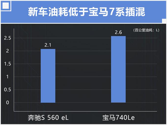 奔驰将引入S级混动版 3.0T动力大涨/百公里2L油
