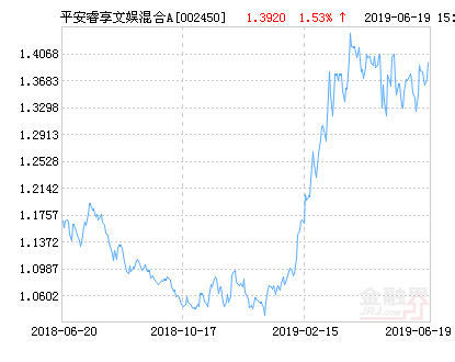 平安睿享文娱混合A基金最新净值涨幅达2.37%