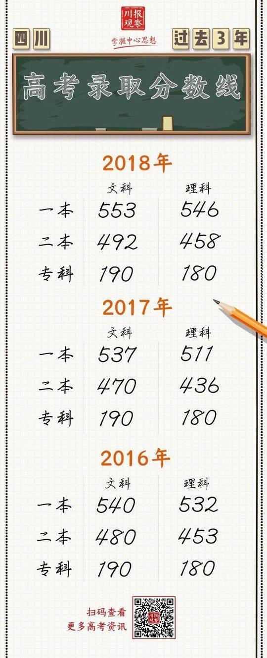快看!四川2019-2016年高考分数线