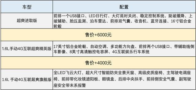 荣威推出超爽版RX3,全系九款车型到底如何选?本文告诉你
