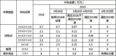 加氢站最高补贴200万,重庆2019年新能源汽车补贴政策正式发布