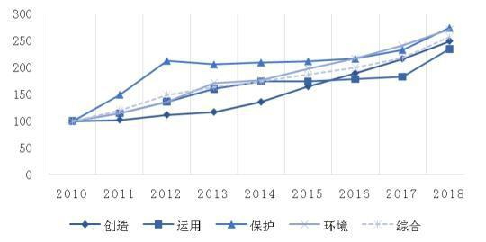 报告显示:中国知识产权综合发展指数排名升至第八位