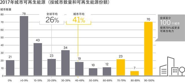 12图_12图一览可再生能源状况:全球能源消费正向清洁能源过渡