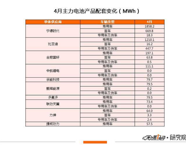 4月装机量5.386GWh,同比增长43.4%