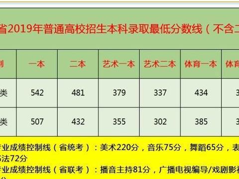 2019年山西省高考本科控制线及分段表:二本批次考生多志愿需谨
