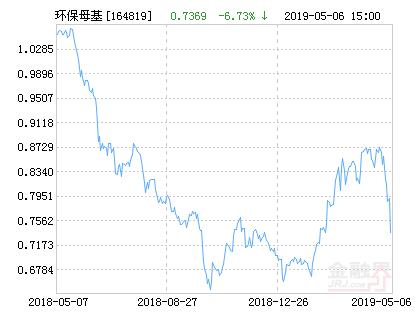 工银中证环保产业指数分级净值上涨1.67% 请保持关注