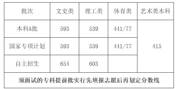 海南公布高考分数线:本科A批文史593分、理工539分