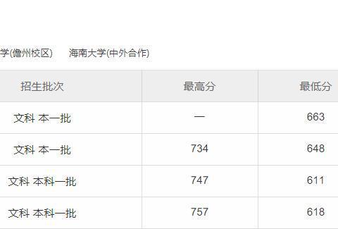 海南大学是几本大学?2019海南大学历年分数线解析!