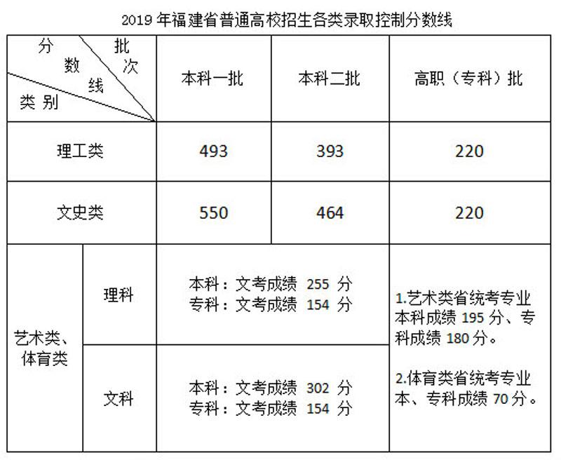 福建高考分数线公布 考生26日前可申请复查成绩